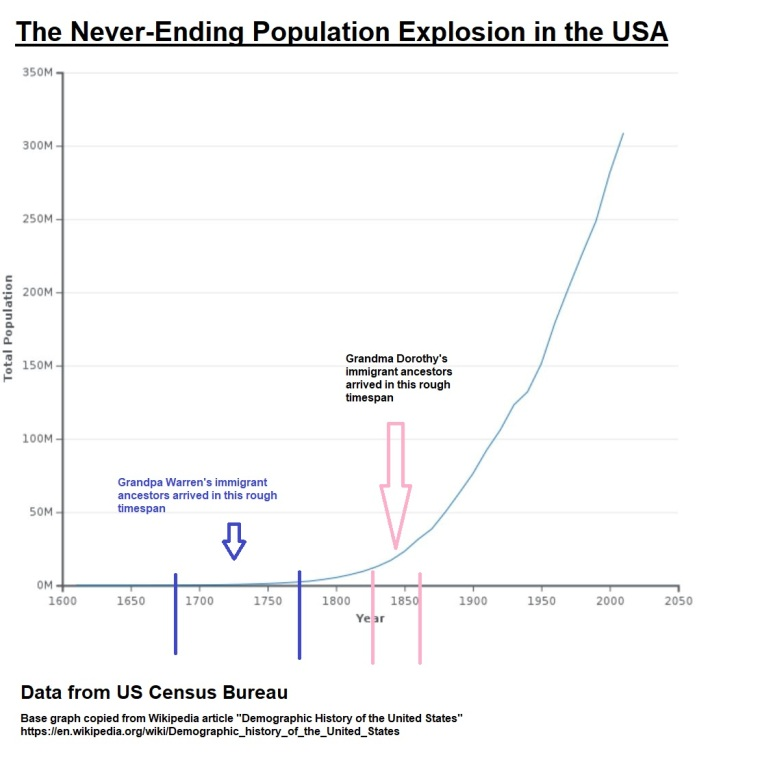 Census population graph, USA 1610 - 2020