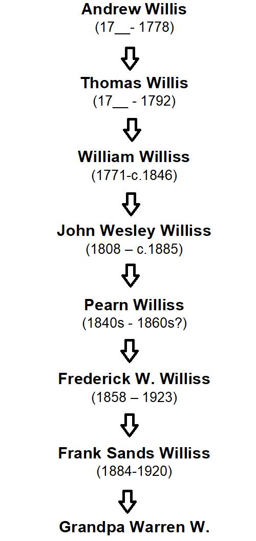 Willis Chain of Descent.jpg